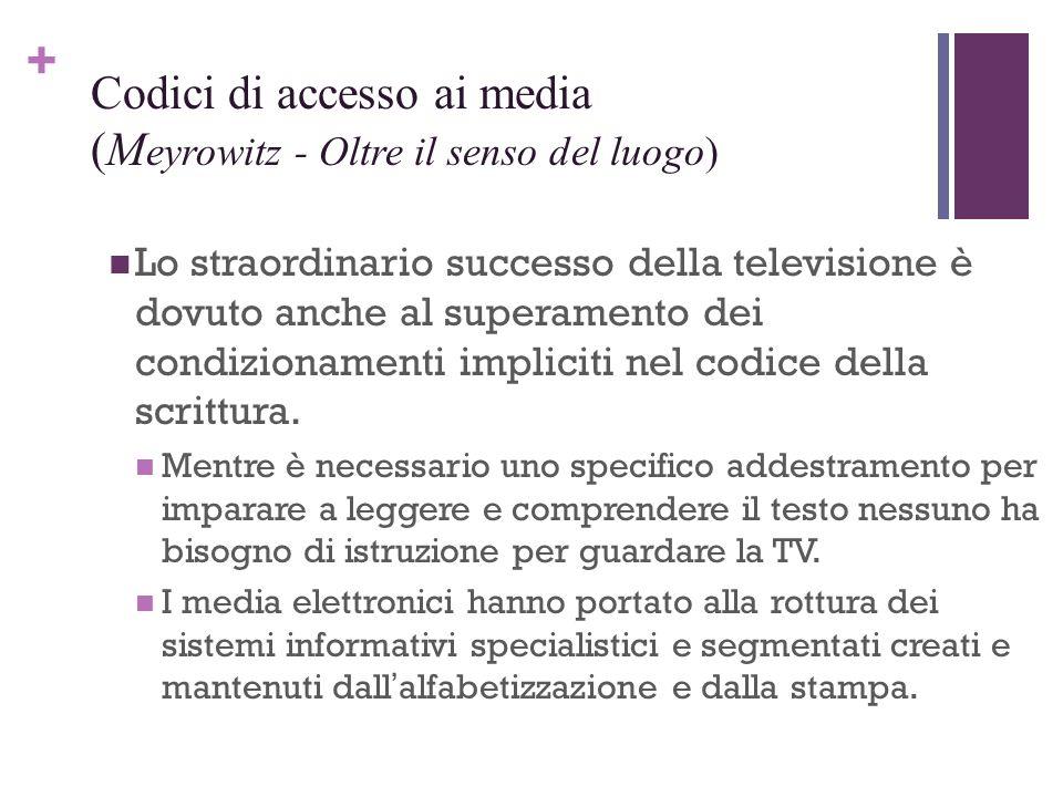 Codici di accesso ai media (Meyrowitz - Oltre il senso del luogo)