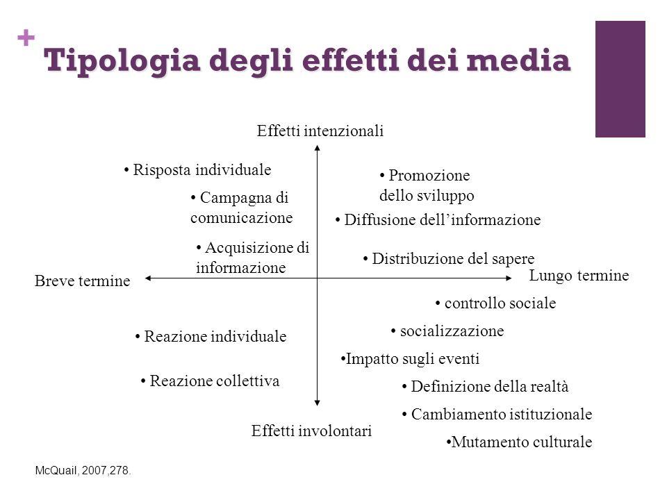 Tipologia degli effetti dei media