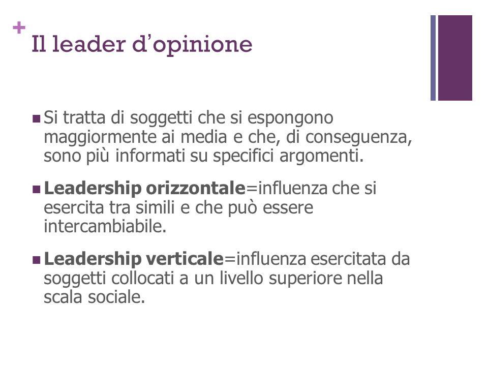 Il leader d'opinione Si tratta di soggetti che si espongono maggiormente ai media e che, di conseguenza, sono più informati su specifici argomenti.
