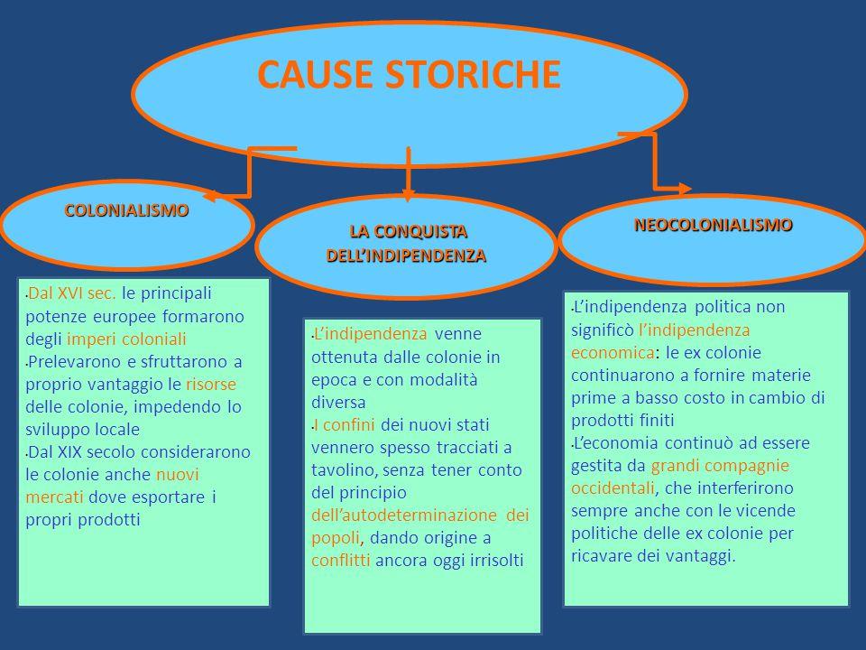 CAUSE STORICHE LA CONQUISTA COLONIALISMO NEOCOLONIALISMO