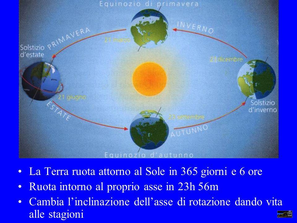 La Terra ruota attorno al Sole in 365 giorni e 6 ore