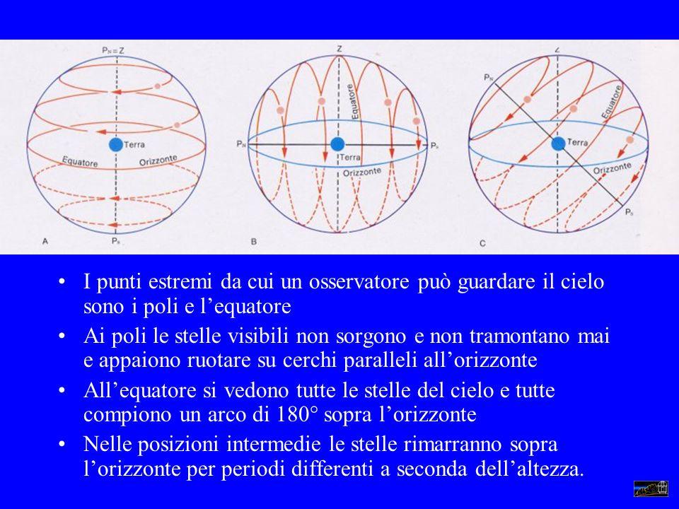 I punti estremi da cui un osservatore può guardare il cielo sono i poli e l'equatore