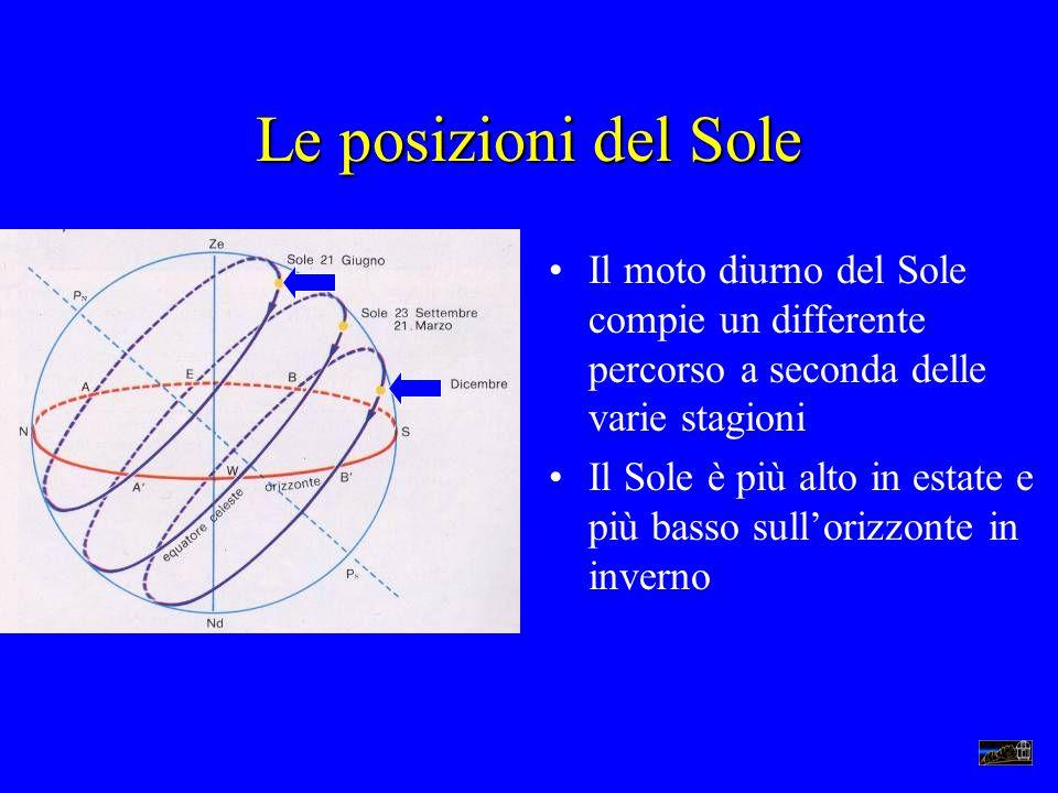 Le posizioni del Sole Il moto diurno del Sole compie un differente percorso a seconda delle varie stagioni.