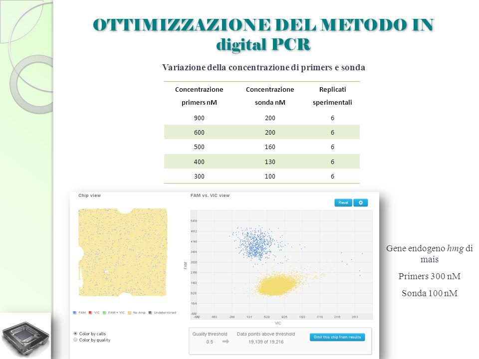 OTTIMIZZAZIONE DEL METODO IN digital PCR