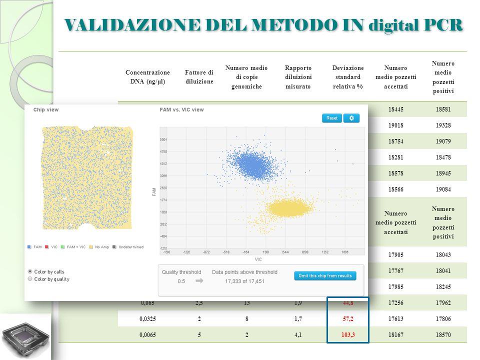 VALIDAZIONE DEL METODO IN digital PCR