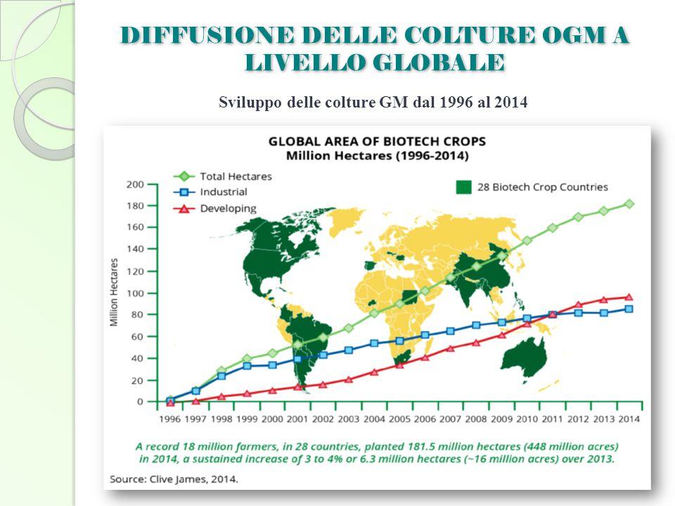 Sviluppo delle colture GM dal 1996 al 2014