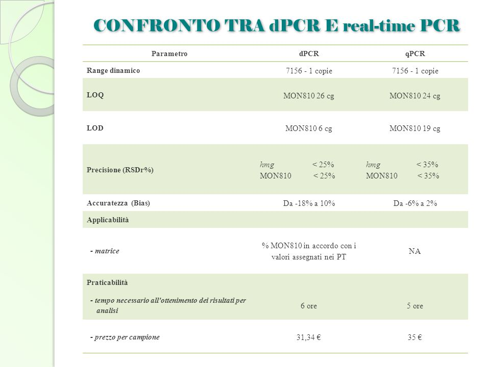 CONFRONTO TRA dPCR E real-time PCR