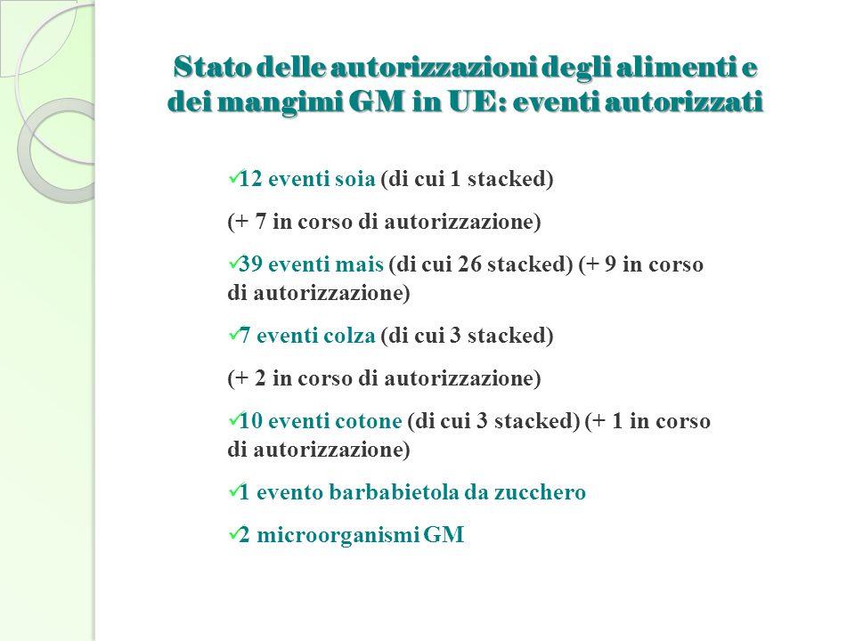 Stato delle autorizzazioni degli alimenti e dei mangimi GM in UE: eventi autorizzati