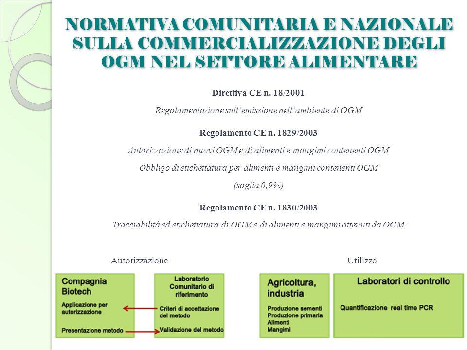 NORMATIVA COMUNITARIA E NAZIONALE SULLA COMMERCIALIZZAZIONE DEGLI OGM NEL SETTORE ALIMENTARE
