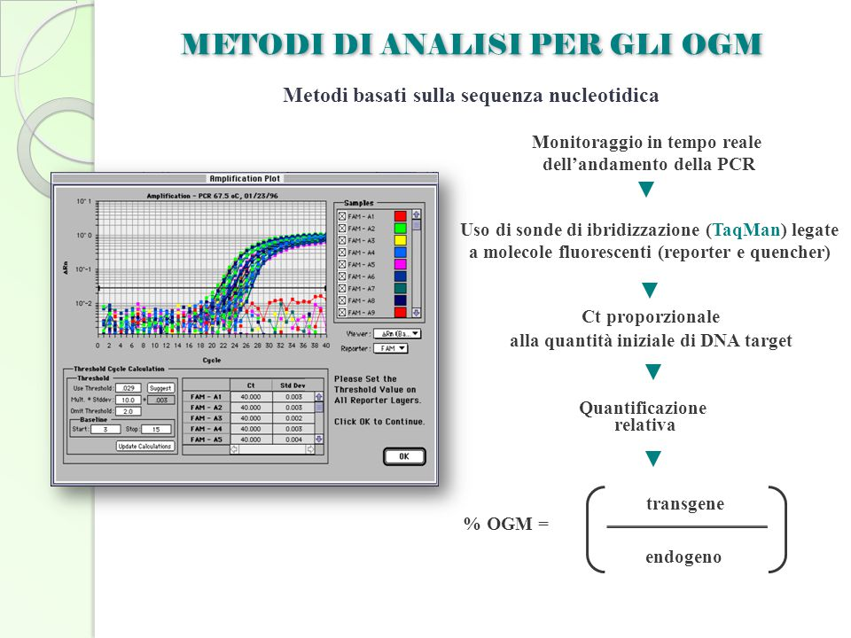Metodi basati sulla sequenza nucleotidica