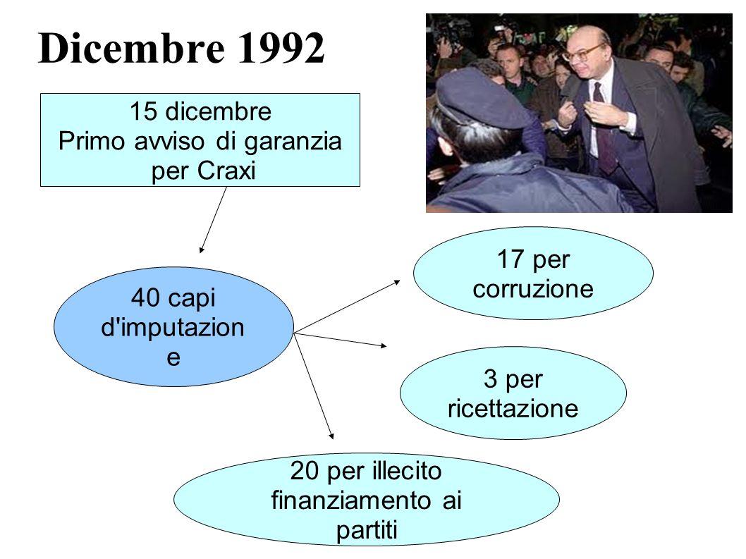 Dicembre 1992 15 dicembre Primo avviso di garanzia per Craxi