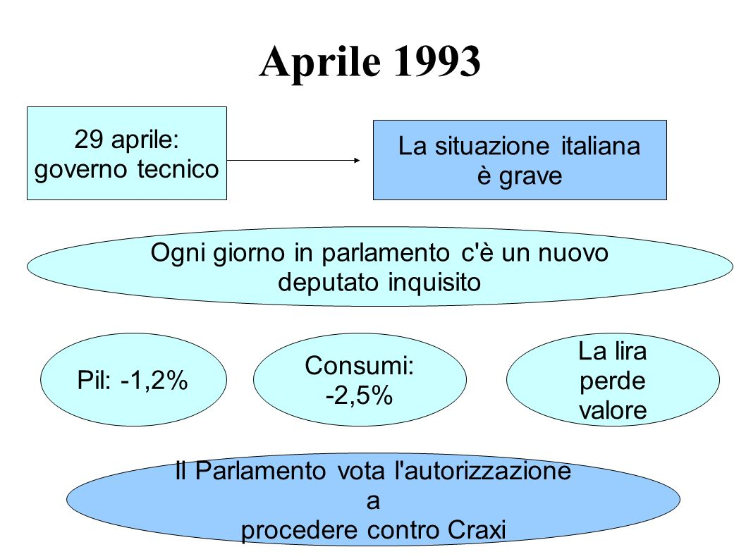 Aprile 1993 29 aprile: governo tecnico La situazione italiana è grave