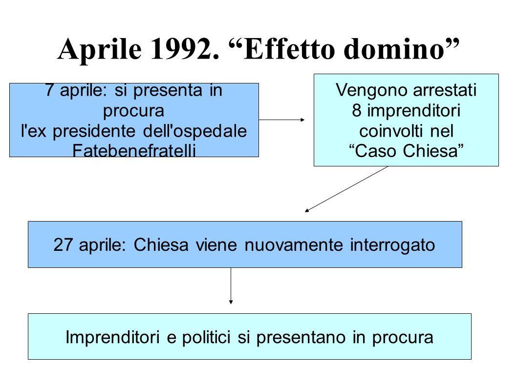 Aprile 1992. Effetto domino