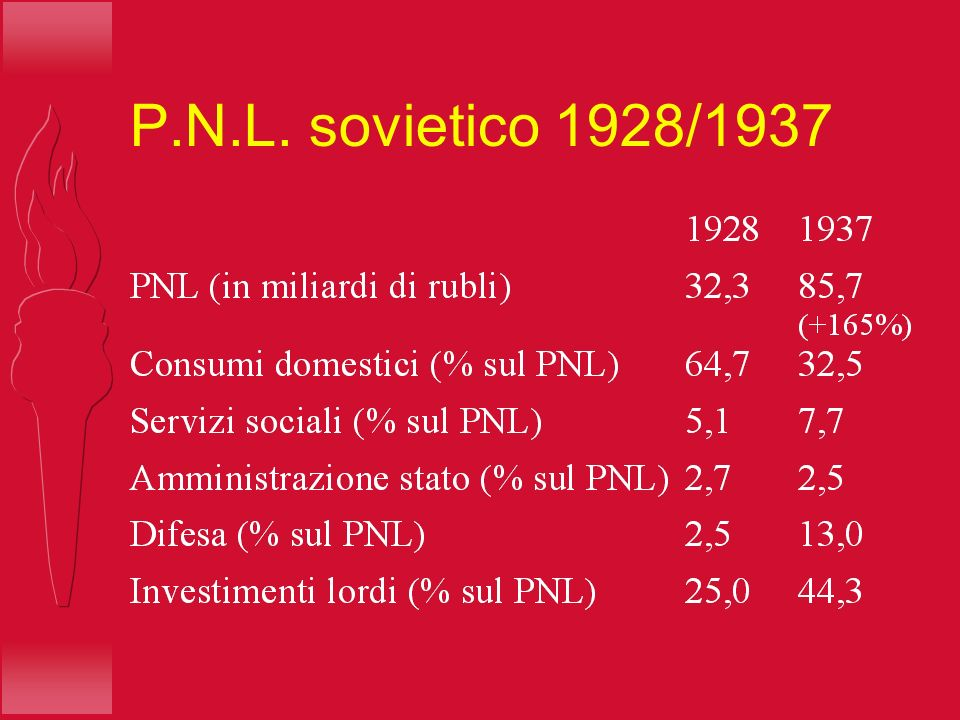 P.N.L. sovietico 1928/1937