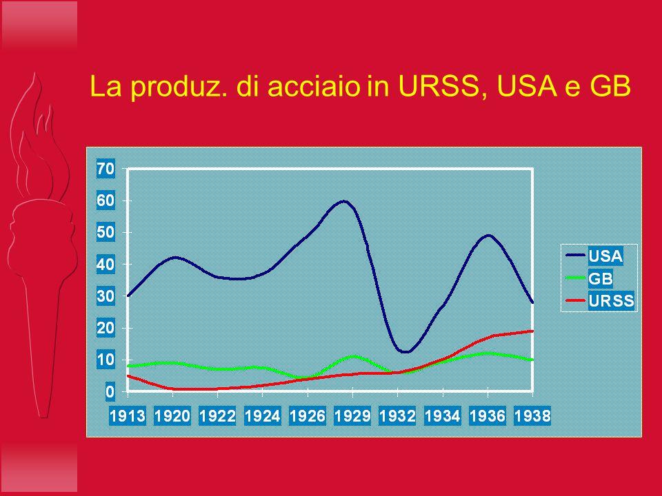 La produz. di acciaio in URSS, USA e GB