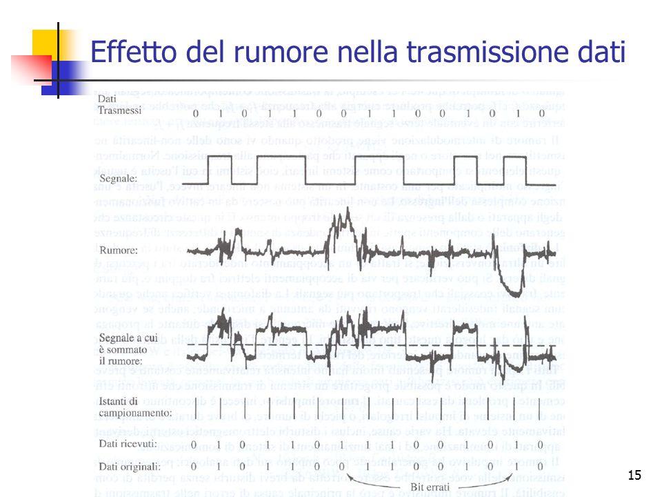 Effetto del rumore nella trasmissione dati