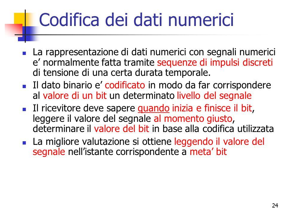 Codifica dei dati numerici