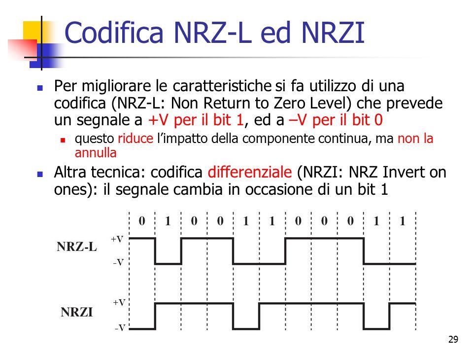 Codifica NRZ-L ed NRZI