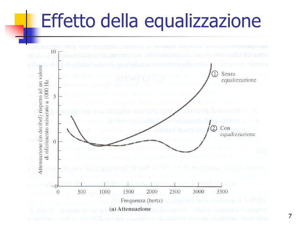 Effetto della equalizzazione