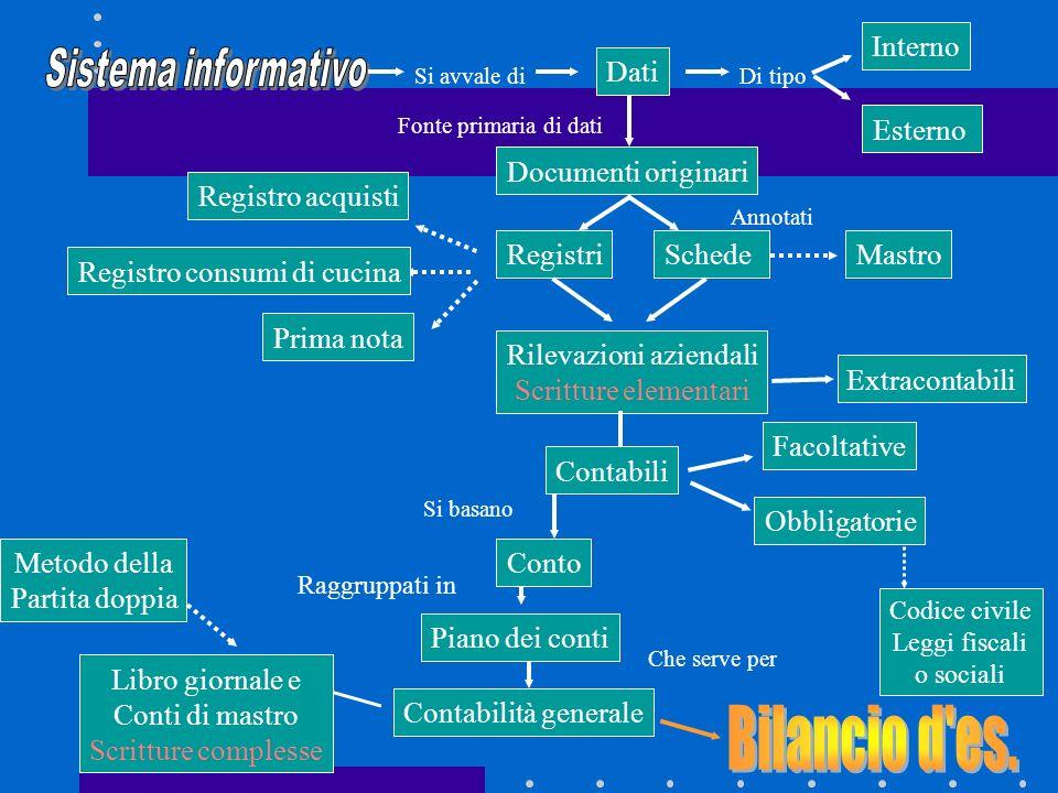 Bilancio d es. Interno Sistema informativo Dati Esterno