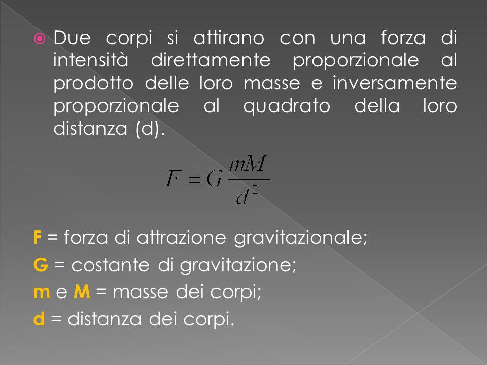 Due corpi si attirano con una forza di intensità direttamente proporzionale al prodotto delle loro masse e inversamente proporzionale al quadrato della loro distanza (d).