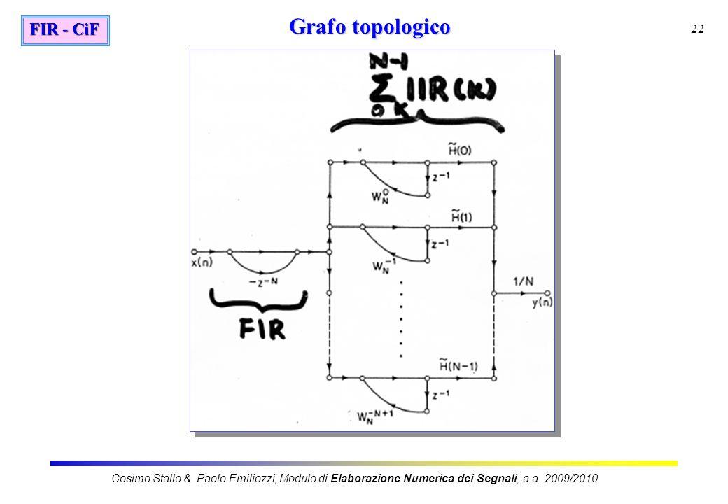 Grafo topologico FIR - CiF