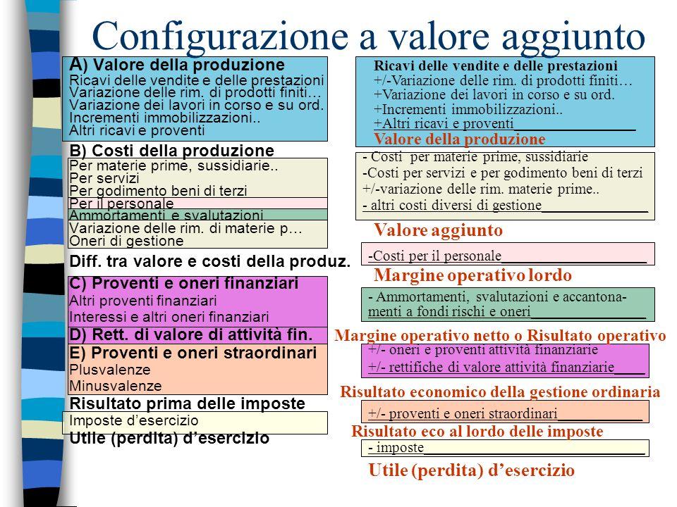 Configurazione a valore aggiunto