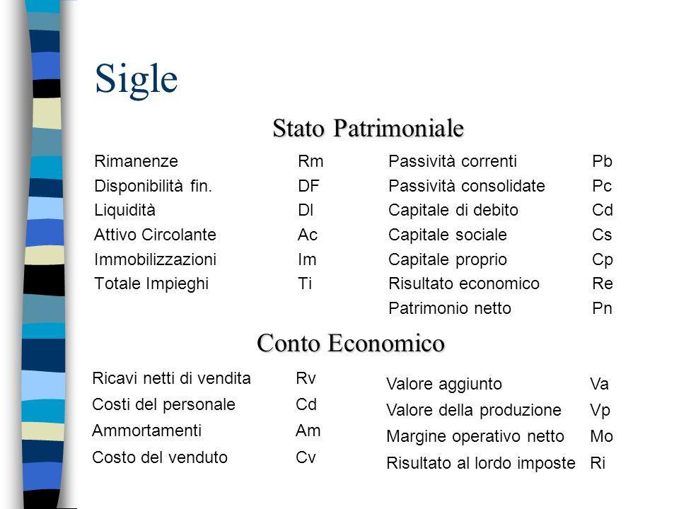 Sigle Stato Patrimoniale Conto Economico Rimanenze Rm