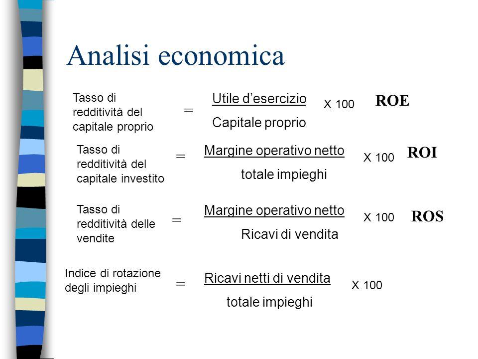 Analisi economica ROE = ROI = ROS = = Utile d'esercizio
