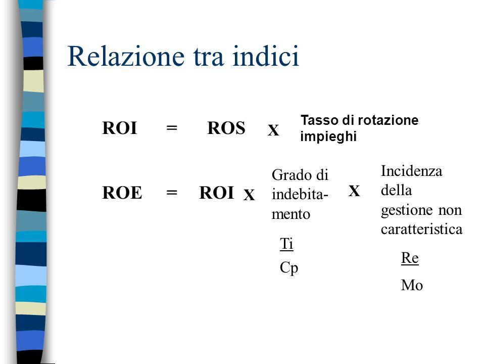 Relazione tra indici ROS ROI = ROI ROE = X