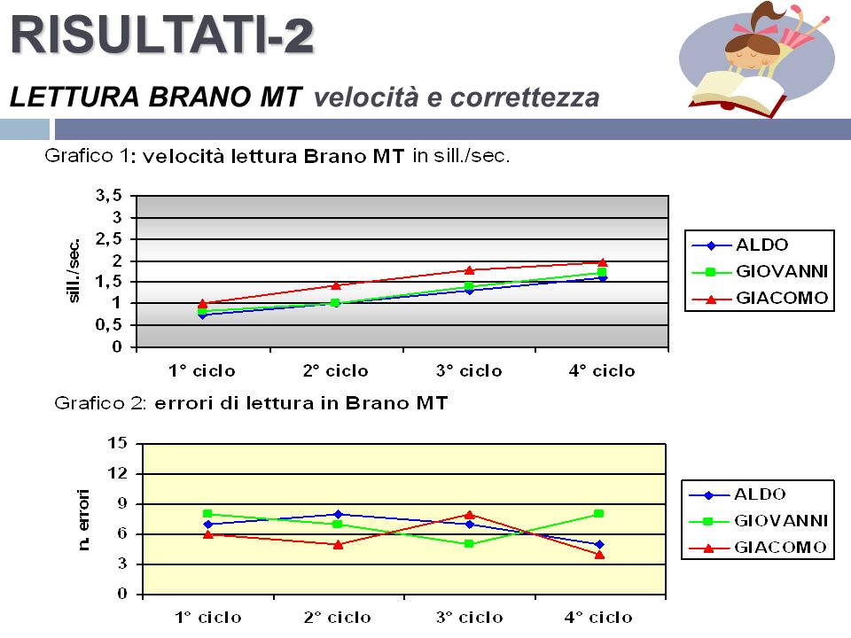 RISULTATI-2 LETTURA BRANO MT velocità e correttezza