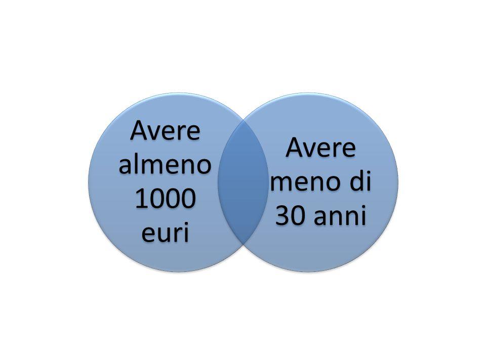 Avere almeno 1000 euri Avere meno di 30 anni