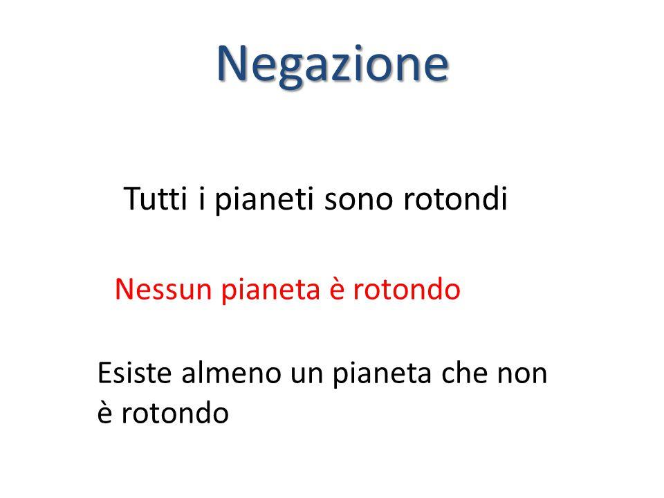 Negazione Nessun pianeta è rotondo