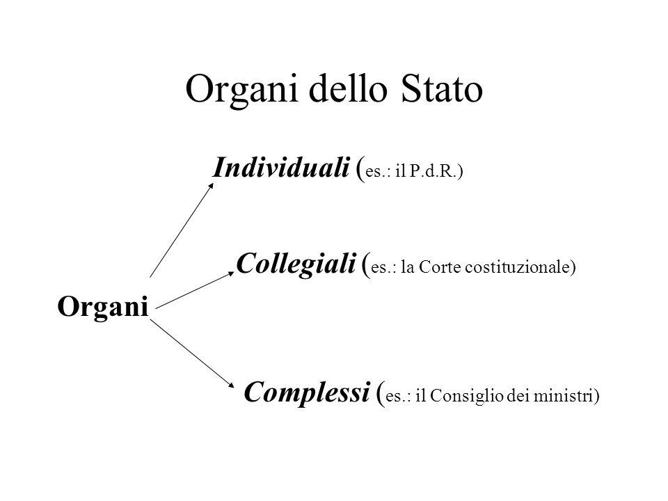 Organi dello Stato Individuali (es.: il P.d.R.)