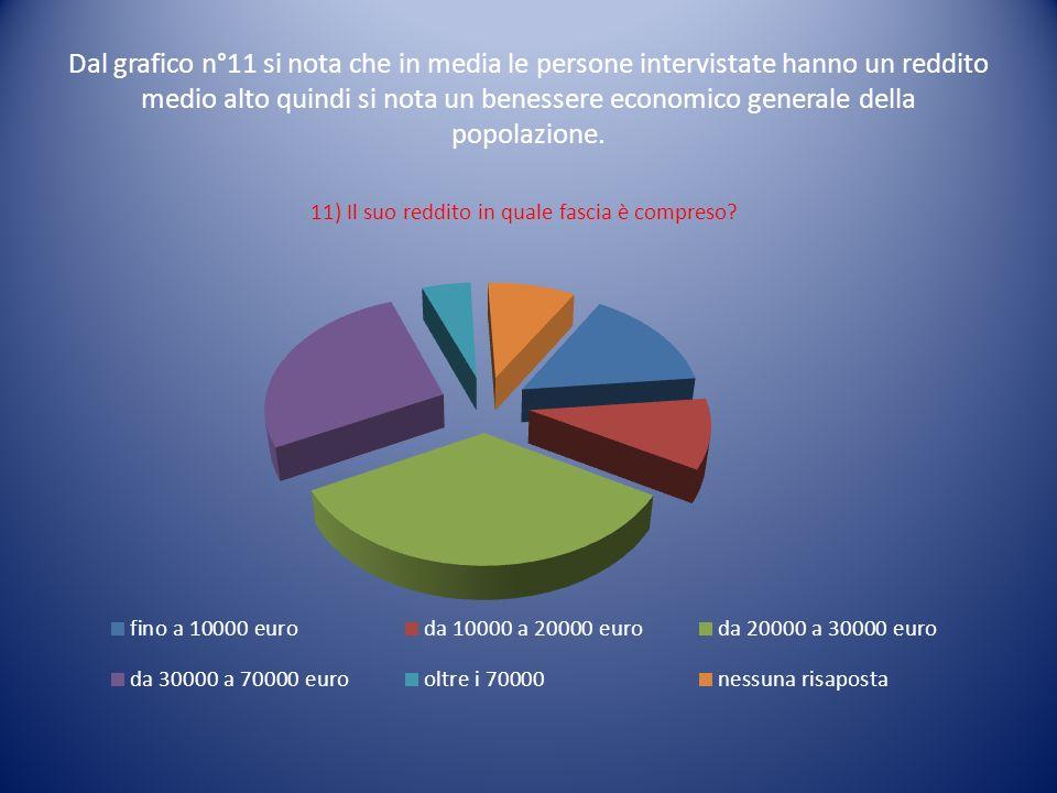 11) Il suo reddito in quale fascia è compreso