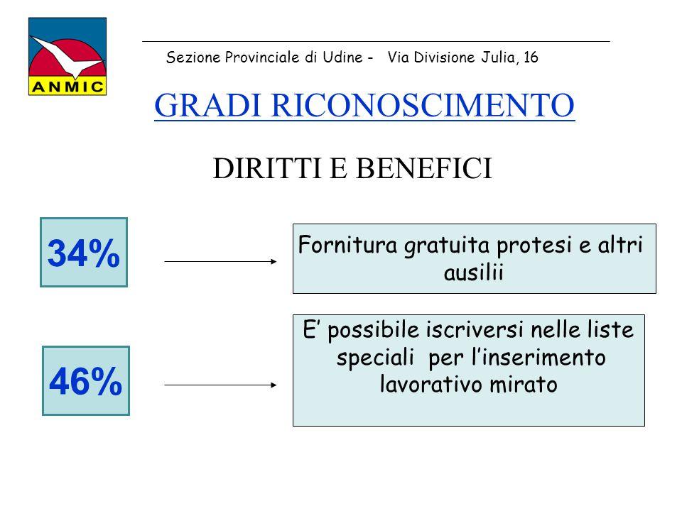 34% 46% GRADI RICONOSCIMENTO DIRITTI E BENEFICI