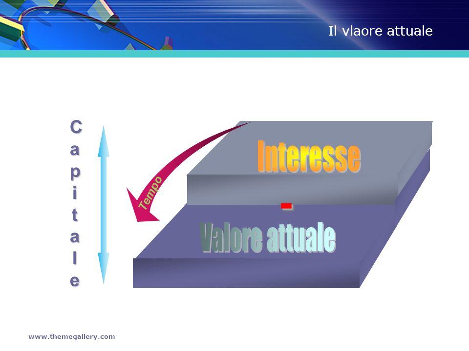 - Interesse Valore attuale Capitale Il vlaore attuale Tempo