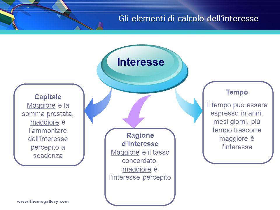 Gli elementi di calcolo dell'interesse