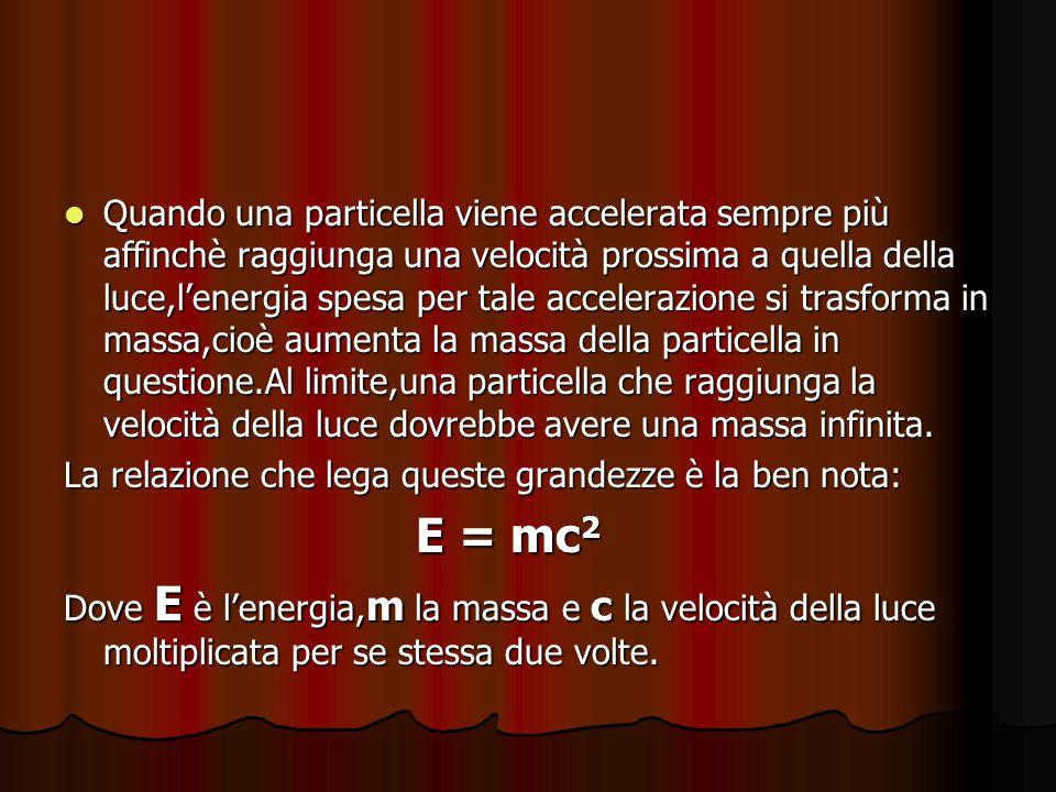 Quando una particella viene accelerata sempre più affinchè raggiunga una velocità prossima a quella della luce,l'energia spesa per tale accelerazione si trasforma in massa,cioè aumenta la massa della particella in questione.Al limite,una particella che raggiunga la velocità della luce dovrebbe avere una massa infinita.