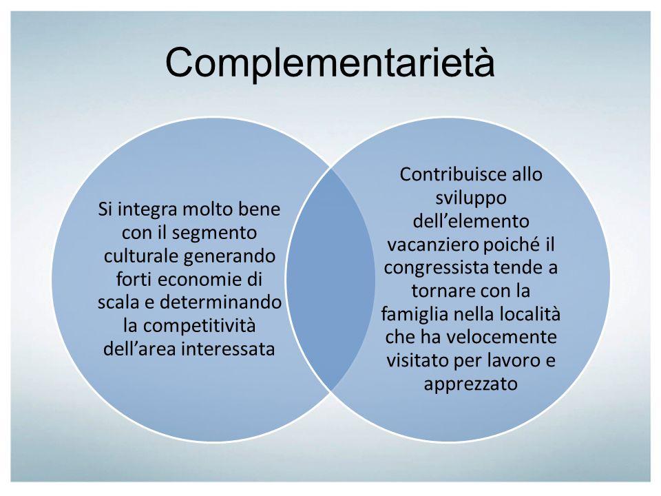 Complementarietà