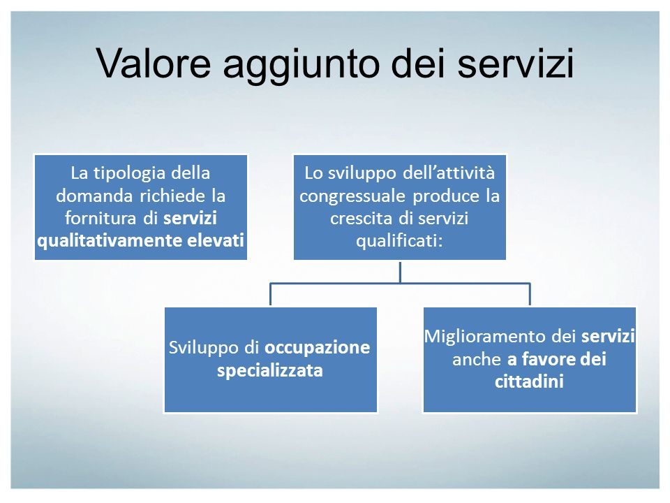 Valore aggiunto dei servizi