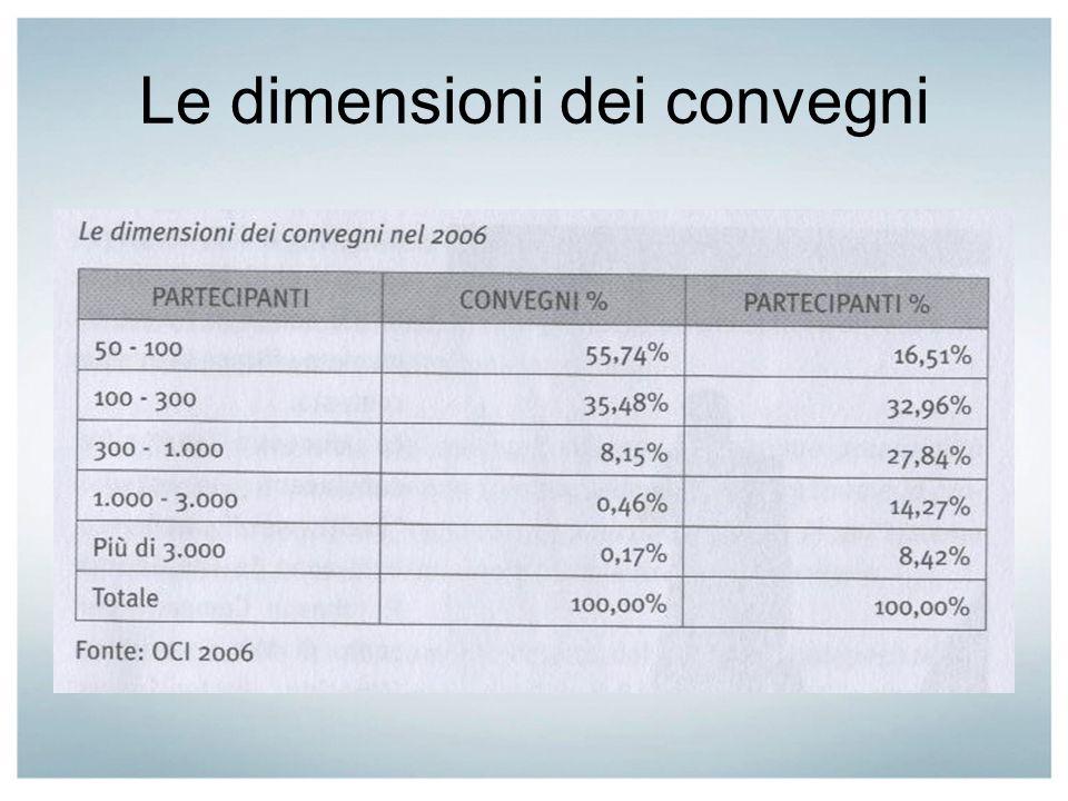Le dimensioni dei convegni