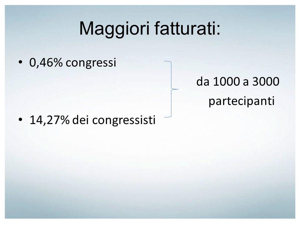 Maggiori fatturati: 0,46% congressi da 1000 a 3000 partecipanti
