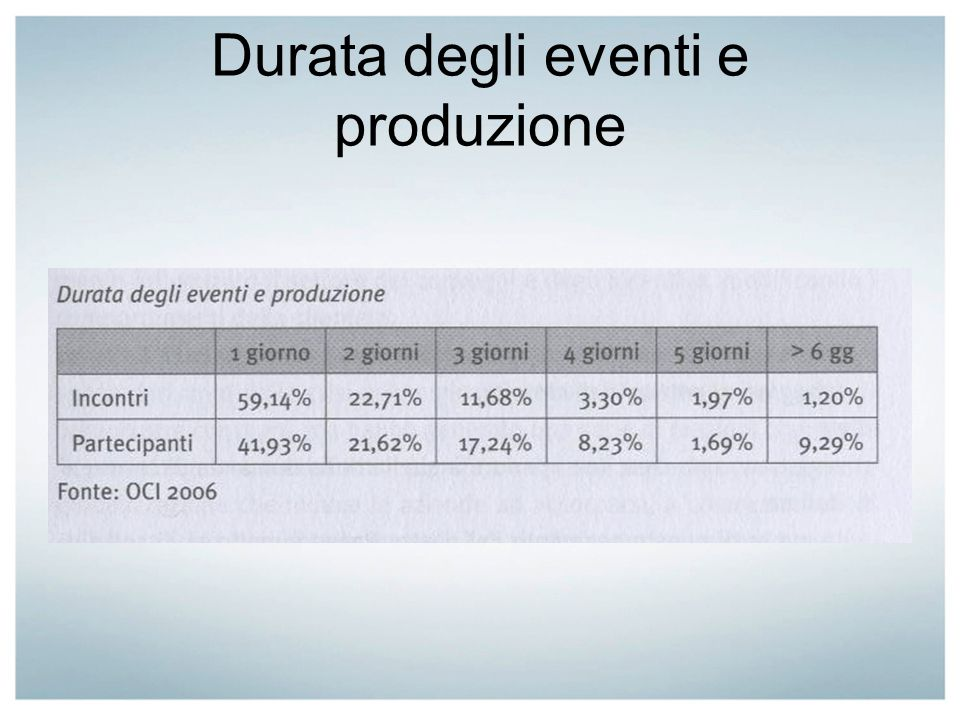 Durata degli eventi e produzione