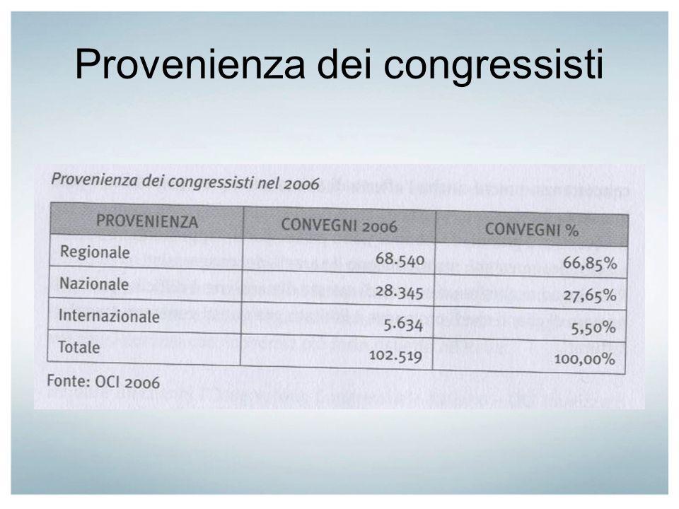 Provenienza dei congressisti