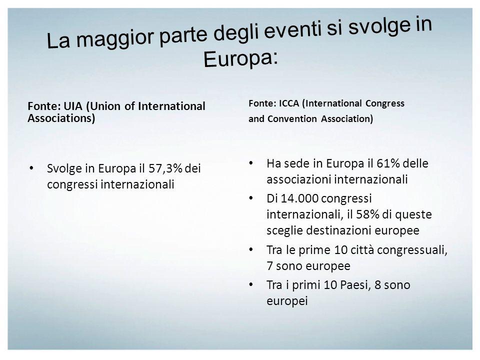 La maggior parte degli eventi si svolge in Europa: