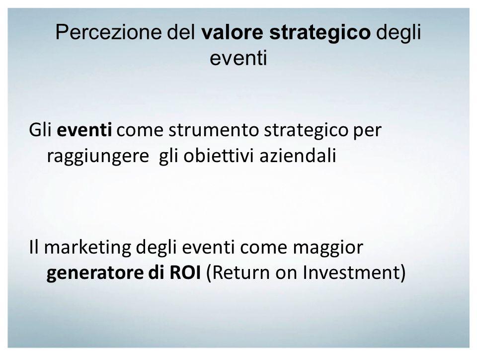 Percezione del valore strategico degli eventi