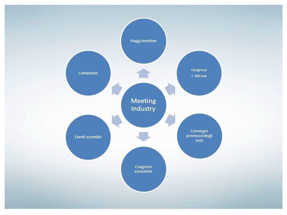 Meeting Industry Convegni promossi degli enti Viaggi incentive