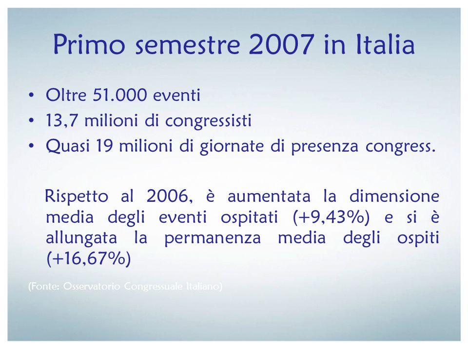 Primo semestre 2007 in Italia