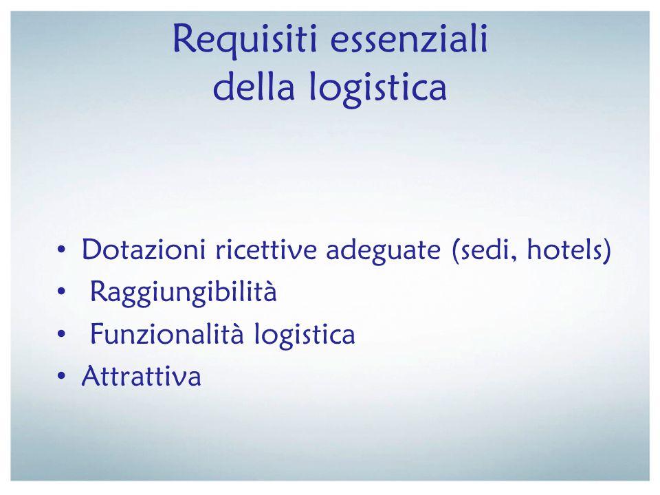 Requisiti essenziali della logistica